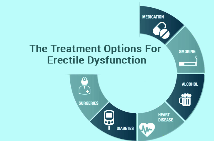 The Treatment Options For Erectile Dysfunction